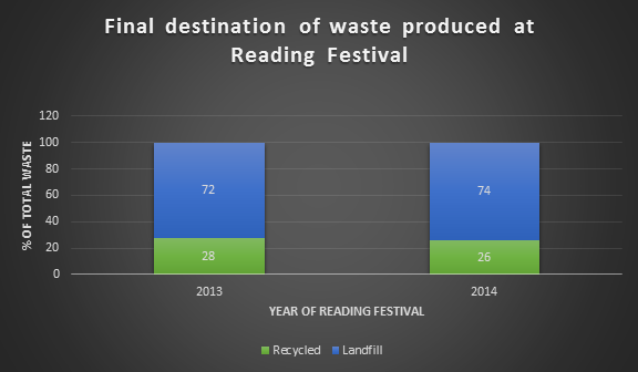 reading-festival-chart-waste