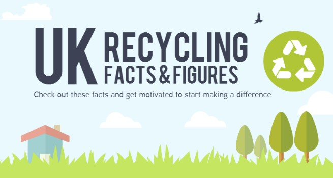 Recycling facts & figures for the UK